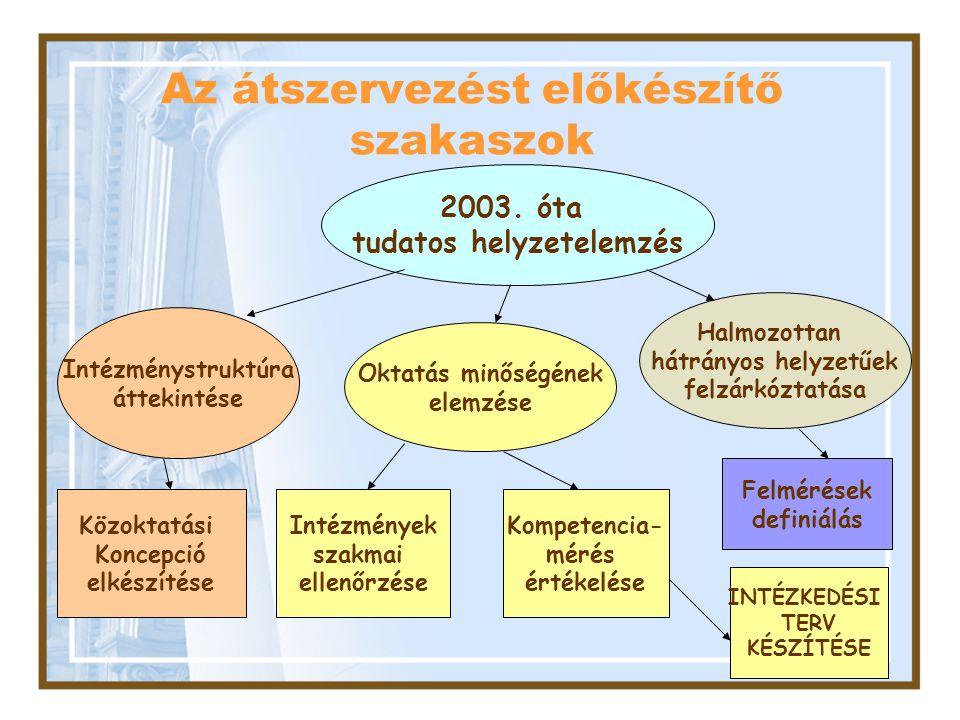 Az átszervezést előkészítő szakaszok Intézménystruktúra áttekintése Kompetencia- mérés értékelése Közoktatási Koncepció elkészítése 2003. óta tudatos