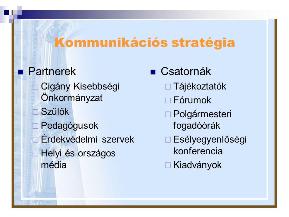 Kommunikációs stratégia Partnerek  Cigány Kisebbségi Önkormányzat  Szülők  Pedagógusok  Érdekvédelmi szervek  Helyi és országos média Csatornák 