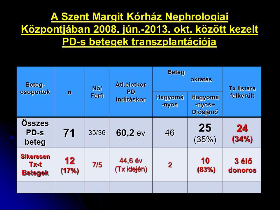 A Szent Margit Kórház Nephrologiai Központjában 2008. jún.-2013. okt. között kezelt PD-s betegek transzplantációja Beteg- csoportok nNő/Férfi Átl.élet