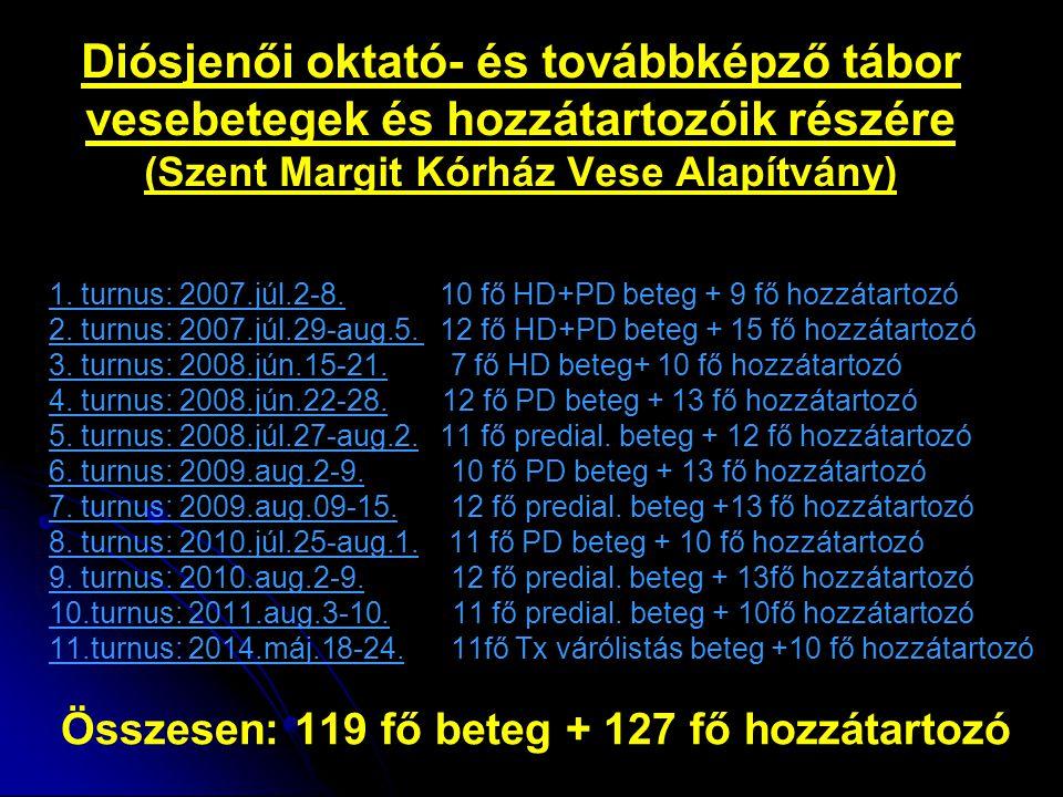 Diósjenői oktató- és továbbképző tábor vesebetegek és hozzátartozóik részére (Szent Margit Kórház Vese Alapítvány) 1. turnus: 2007.júl.2-8. 10 fő HD+P