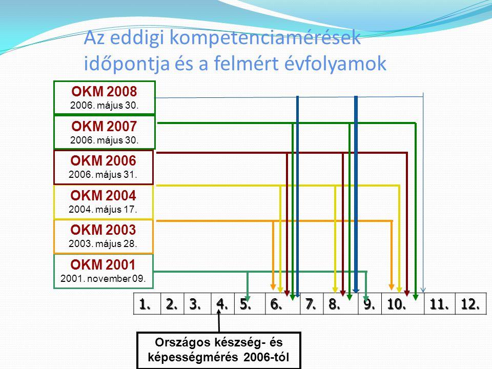 Az eddigi kompetenciamérések időpontja és a felmért évfolyamok 1.2.3.4.5.6.7.8.9.10.11.12. Országos készség- és képességmérés 2006-tól OKM 2001 2001.