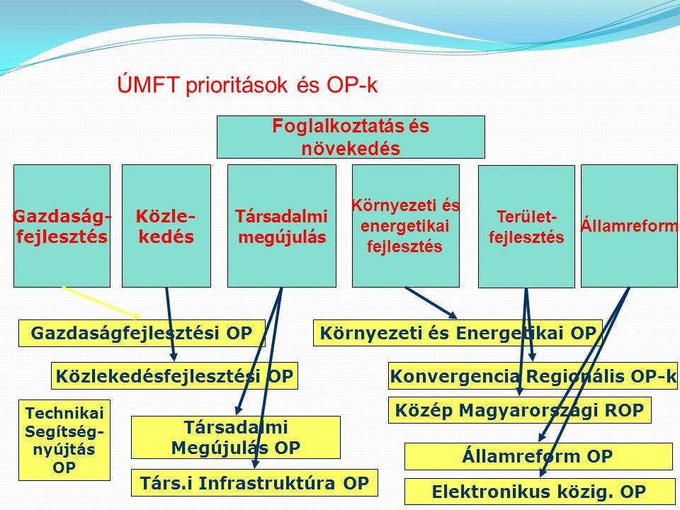ÚMFT prioritások és OP-k Társadalmi megújulás Gazdaság- fejlesztés Közle- kedés Környezeti és energetikai fejlesztés Államreform Terület- fejlesztés F