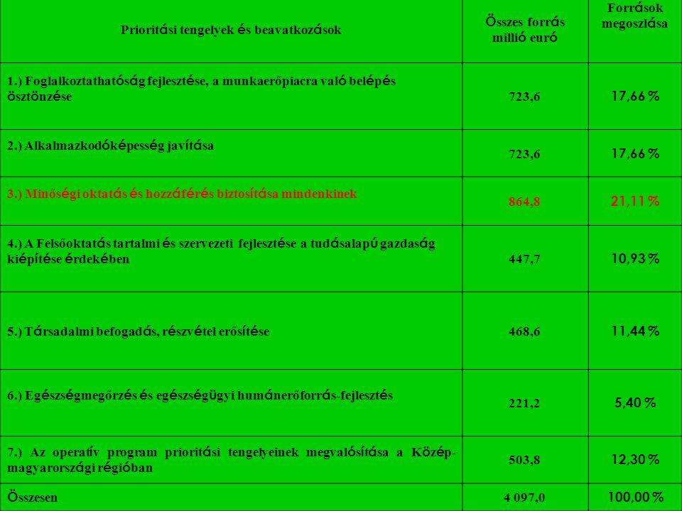 A TAMOP forrásainak megoszlása Priorit á si tengelyek é s beavatkoz á sok Ö sszes forr á s milli ó eur ó Forr á sok megoszl á sa 1.) Foglalkoztathat ó
