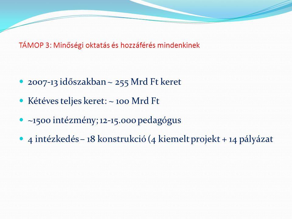 TÁMOP 3: Minőségi oktatás és hozzáférés mindenkinek 2007-13 időszakban ~ 255 Mrd Ft keret Kétéves teljes keret: ~ 100 Mrd Ft ~1500 intézmény; 12-15.00
