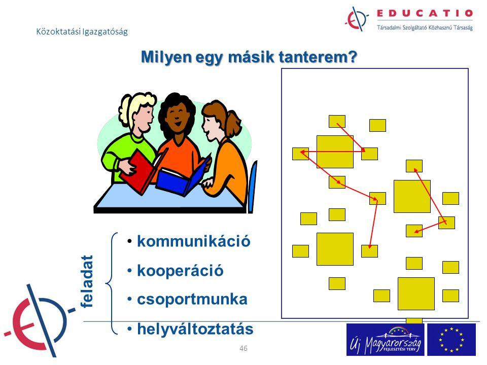 Milyen egy másik tanterem? kommunikáció kooperáció csoportmunka helyváltoztatás f e l a d a t 46 Közoktatási Igazgatóság