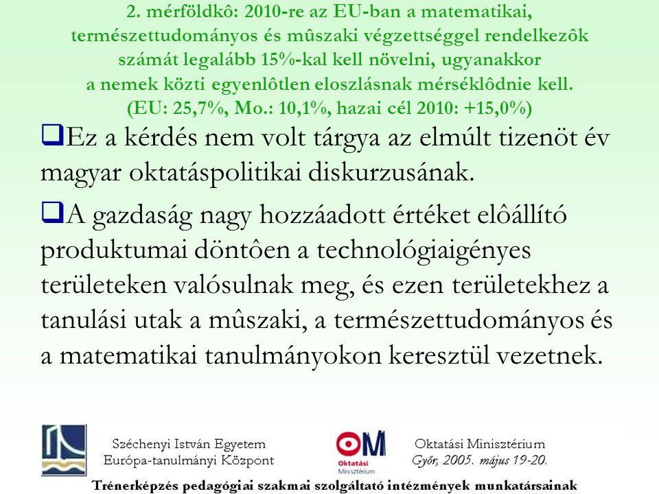 2. mérföldkô: 2010-re az EU-ban a matematikai, természettudományos és mûszaki végzettséggel rendelkezôk számát legalább 15%-kal kell növelni, ugyanakk