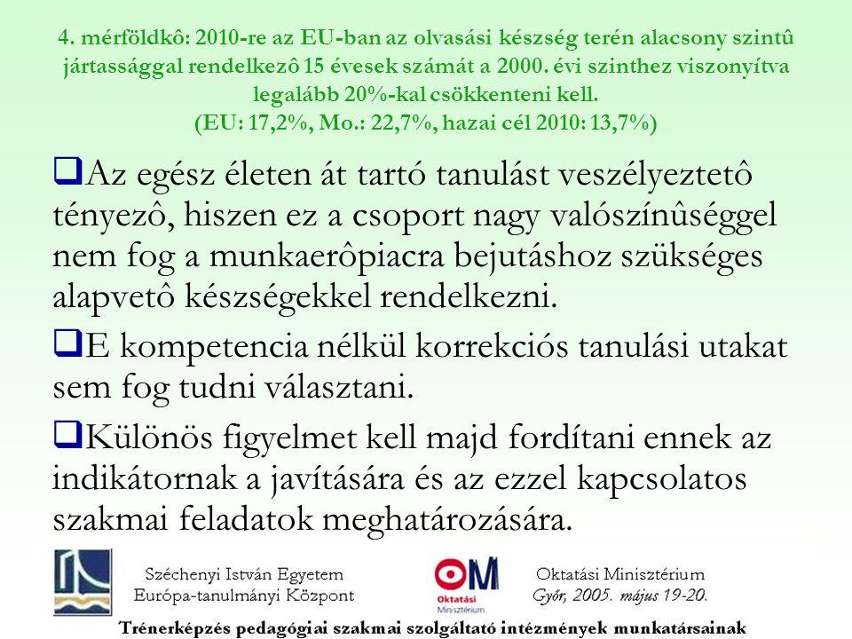 4. mérföldkô: 2010-re az EU-ban az olvasási készség terén alacsony szintû jártassággal rendelkezô 15 évesek számát a 2000. évi szinthez viszonyítva le