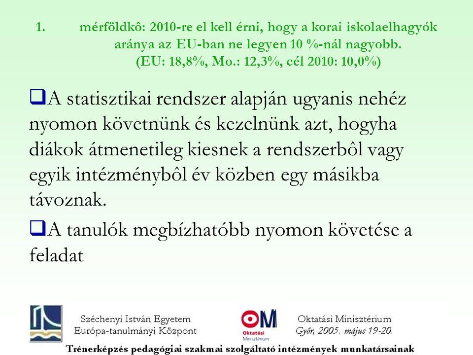 1.mérföldkô: 2010-re el kell érni, hogy a korai iskolaelhagyók aránya az EU-ban ne legyen 10 %-nál nagyobb. (EU: 18,8%, Mo.: 12,3%, cél 2010: 10,0%) 