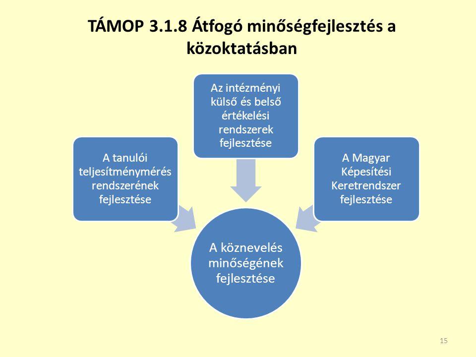 TÁMOP 3.1.8 Átfogó minőségfejlesztés a közoktatásban 15 A köznevelés minőségének fejlesztése A tanulói teljesítménymérés rendszerének fejlesztése Az i