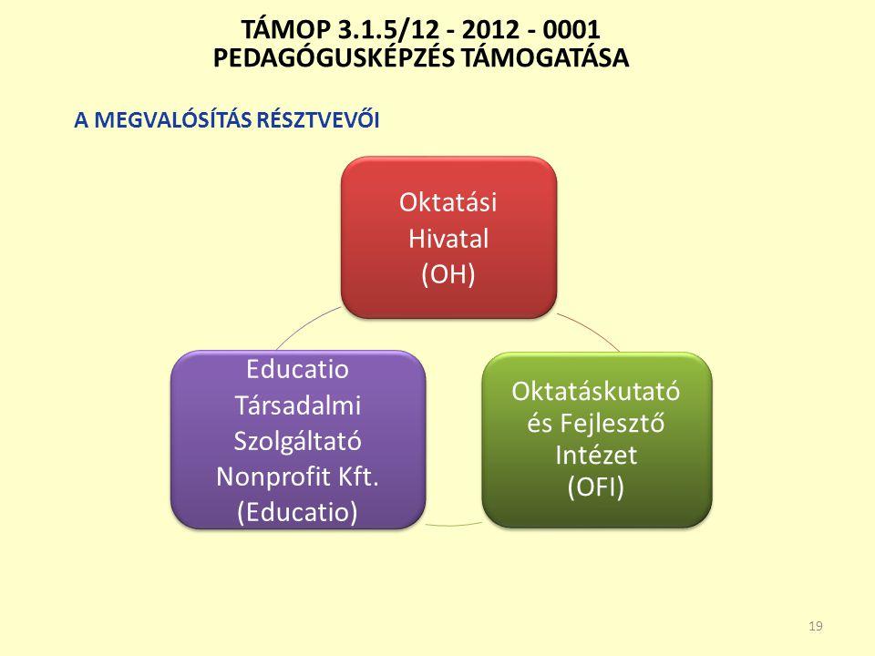 TÁMOP 3.1.5/12 - 2012 - 0001 PEDAGÓGUSKÉPZÉS TÁMOGATÁSA A MEGVALÓSÍTÁS RÉSZTVEVŐI 19 Oktatási Hivatal (OH) Oktatáskutató és Fejlesztő Intézet (OFI) Ed
