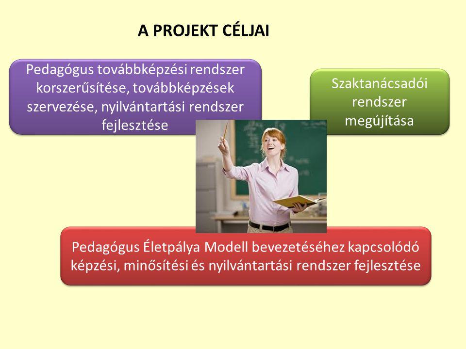 A PROJEKT CÉLJAI Pedagógus továbbképzési rendszer korszerűsítése, továbbképzések szervezése, nyilvántartási rendszer fejlesztése Szaktanácsadói rendsz
