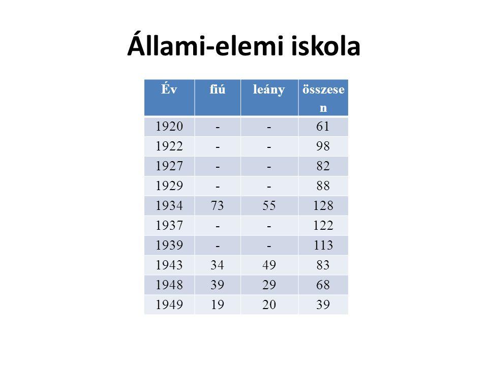 Állami-elemi iskola Évfiúleány összese n 1920--61 1922--98 1927--82 1929--88 19347355128 1937--122 1939--113 1943344983 1948392968 1949192039