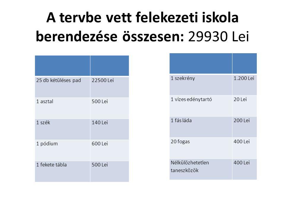 A tervbe vett felekezeti iskola berendezése összesen: 29930 Lei 25 db kétüléses pad22500 Lei 1 asztal500 Lei 1 szék140 Lei 1 pódium600 Lei 1 fekete tábla500 Lei 1 szekrény1.200 Lei 1 vizes edénytartó20 Lei 1 fás láda200 Lei 20 fogas400 Lei Nélkülözhetetlen taneszközök 400 Lei