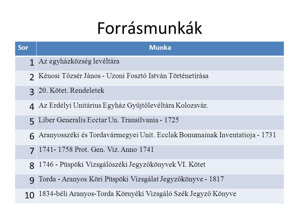 Forrásmunkák SorMunka 1 Az egyházközség levéltára 2 Kénosi Tőzsér János - Uzoni Fosztó István Történetírása 3 20.