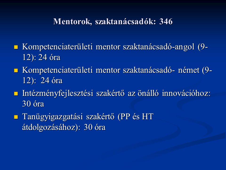 Mentorok, szaktanácsadók: 346 Kompetenciaterületi mentor szaktanácsadó-angol (9- 12): 24 óra Kompetenciaterületi mentor szaktanácsadó-angol (9- 12): 24 óra Kompetenciaterületi mentor szaktanácsadó- német (9- 12): 24 óra Kompetenciaterületi mentor szaktanácsadó- német (9- 12): 24 óra Intézményfejlesztési szakértő az önálló innovációhoz: 30 óra Intézményfejlesztési szakértő az önálló innovációhoz: 30 óra Tanügyigazgatási szakértő (PP és HT átdolgozásához): 30 óra Tanügyigazgatási szakértő (PP és HT átdolgozásához): 30 óra