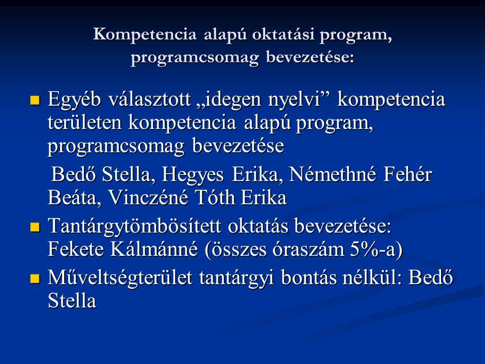 """Kompetencia alapú oktatási program, programcsomag bevezetése: Egyéb választott """"idegen nyelvi kompetencia területen kompetencia alapú program, programcsomag bevezetése Egyéb választott """"idegen nyelvi kompetencia területen kompetencia alapú program, programcsomag bevezetése Bedő Stella, Hegyes Erika, Némethné Fehér Beáta, Vinczéné Tóth Erika Bedő Stella, Hegyes Erika, Némethné Fehér Beáta, Vinczéné Tóth Erika Tantárgytömbösített oktatás bevezetése: Fekete Kálmánné (összes óraszám 5%-a) Tantárgytömbösített oktatás bevezetése: Fekete Kálmánné (összes óraszám 5%-a) Műveltségterület tantárgyi bontás nélkül: Bedő Stella Műveltségterület tantárgyi bontás nélkül: Bedő Stella"""