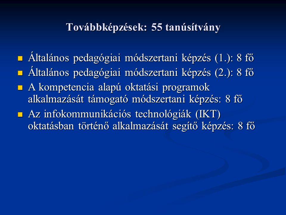 Továbbképzések: 55 tanúsítvány Általános pedagógiai módszertani képzés (1.): 8 fő Általános pedagógiai módszertani képzés (1.): 8 fő Általános pedagógiai módszertani képzés (2.): 8 fő Általános pedagógiai módszertani képzés (2.): 8 fő A kompetencia alapú oktatási programok alkalmazását támogató módszertani képzés: 8 fő A kompetencia alapú oktatási programok alkalmazását támogató módszertani képzés: 8 fő Az infokommunikációs technológiák (IKT) oktatásban történő alkalmazását segítő képzés: 8 fő Az infokommunikációs technológiák (IKT) oktatásban történő alkalmazását segítő képzés: 8 fő