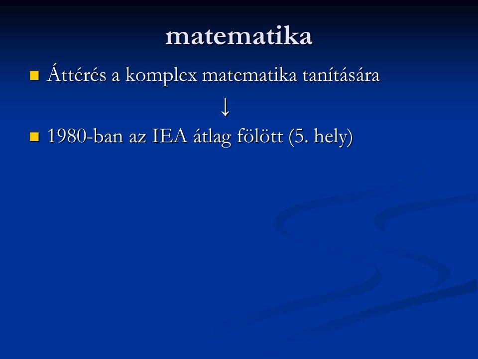matematika Áttérés a komplex matematika tanítására Áttérés a komplex matematika tanítására↓ 1980-ban az IEA átlag fölött (5. hely) 1980-ban az IEA átl