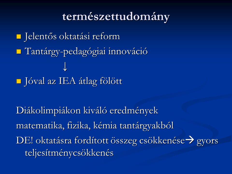 természettudomány Jelentős oktatási reform Jelentős oktatási reform Tantárgy-pedagógiai innováció Tantárgy-pedagógiai innováció↓ Jóval az IEA átlag fö
