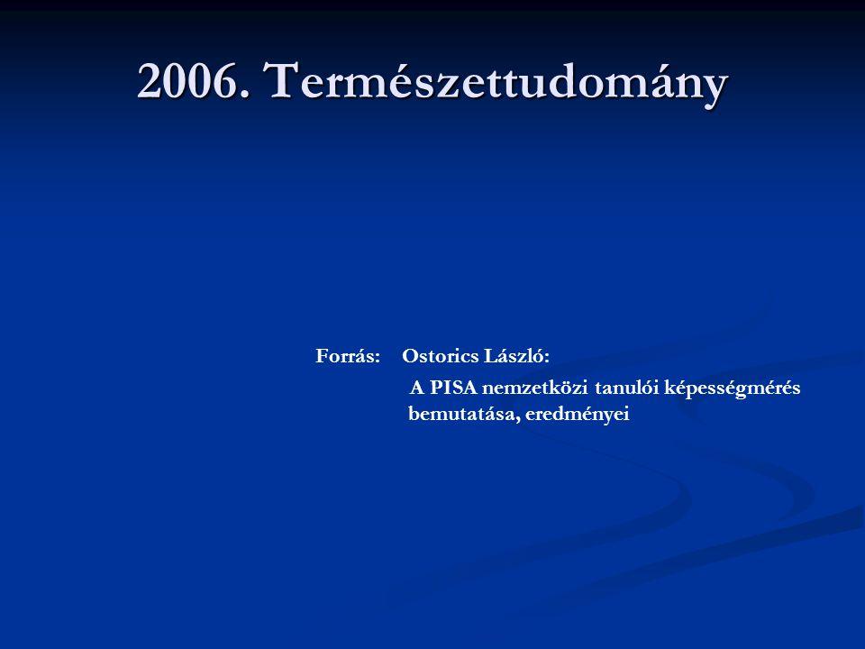 2006. Természettudomány Forrás: Ostorics László: A PISA nemzetközi tanulói képességmérés bemutatása, eredményei