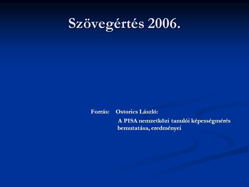 Szövegértés 2006. Forrás: Ostorics László: A PISA nemzetközi tanulói képességmérés bemutatása, eredményei