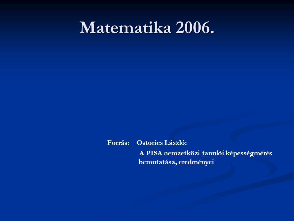 Matematika 2006. Forrás: Ostorics László: A PISA nemzetközi tanulói képességmérés bemutatása, eredményei