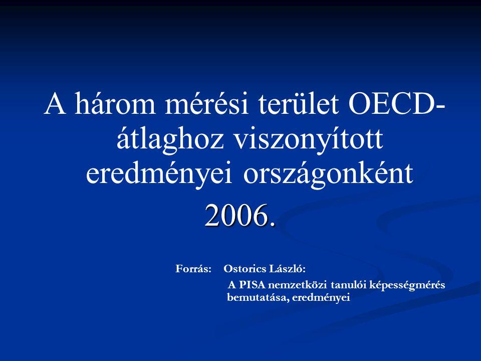 A három mérési terület OECD- átlaghoz viszonyított eredményei országonként2006. Forrás: Ostorics László: A PISA nemzetközi tanulói képességmérés bemut