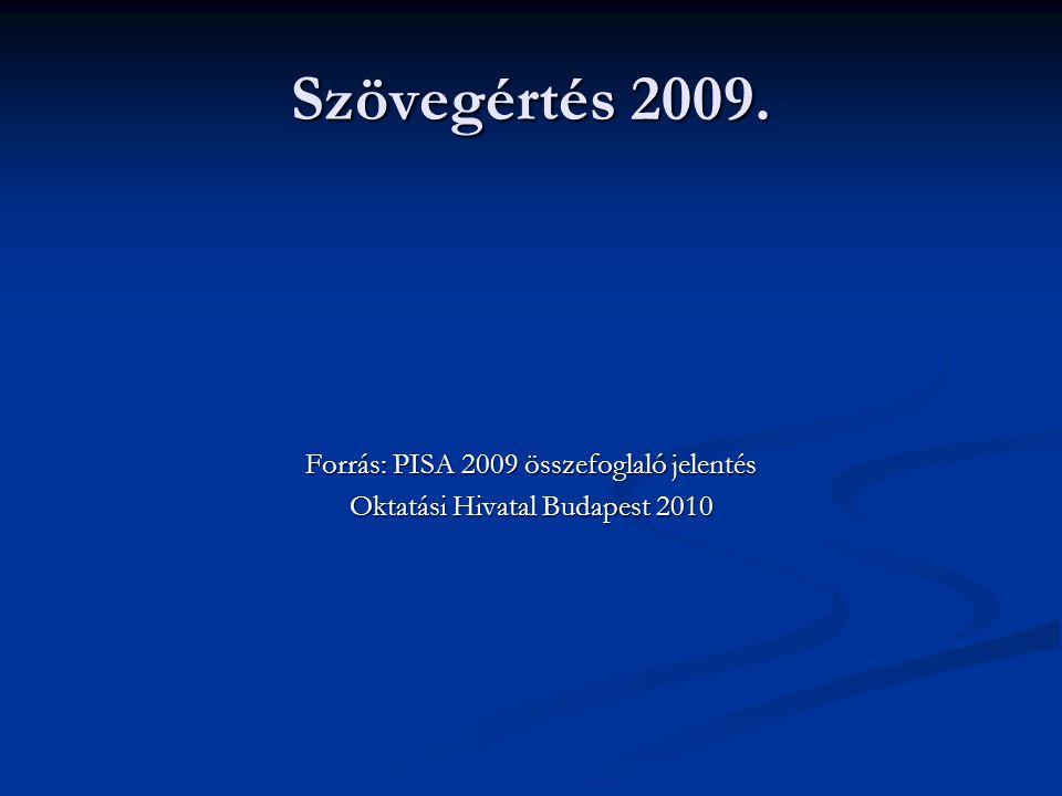 Szövegértés 2009. Forrás: PISA 2009 összefoglaló jelentés Oktatási Hivatal Budapest 2010