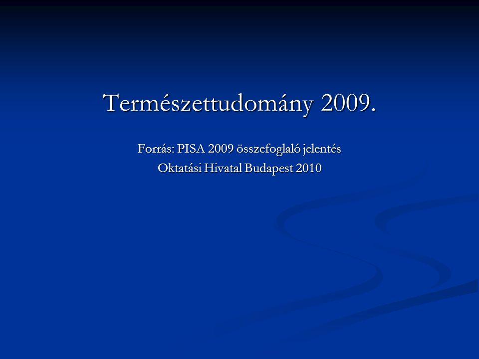 Természettudomány 2009. Forrás: PISA 2009 összefoglaló jelentés Oktatási Hivatal Budapest 2010