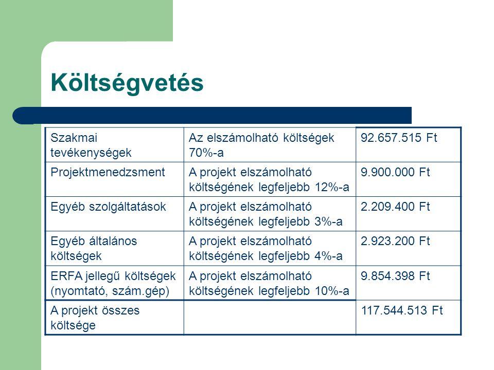 Költségvetés Szakmai tevékenységek Az elszámolható költségek 70%-a 92.657.515 Ft ProjektmenedzsmentA projekt elszámolható költségének legfeljebb 12%-a