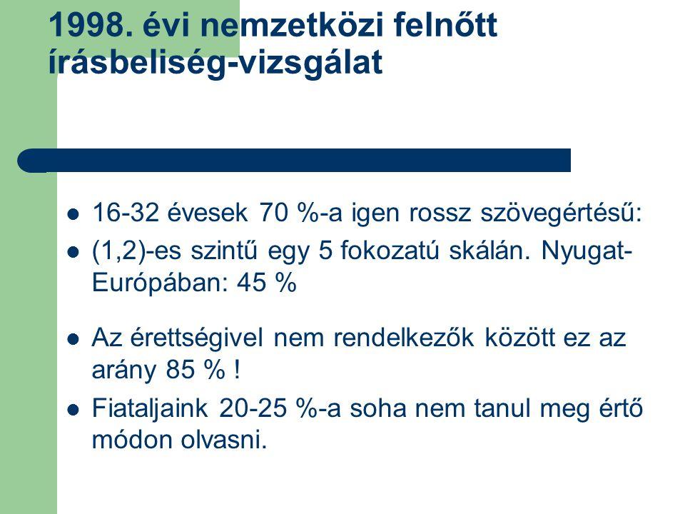 1998. évi nemzetközi felnőtt írásbeliség-vizsgálat 16-32 évesek 70 %-a igen rossz szövegértésű: (1,2)-es szintű egy 5 fokozatú skálán. Nyugat- Európáb