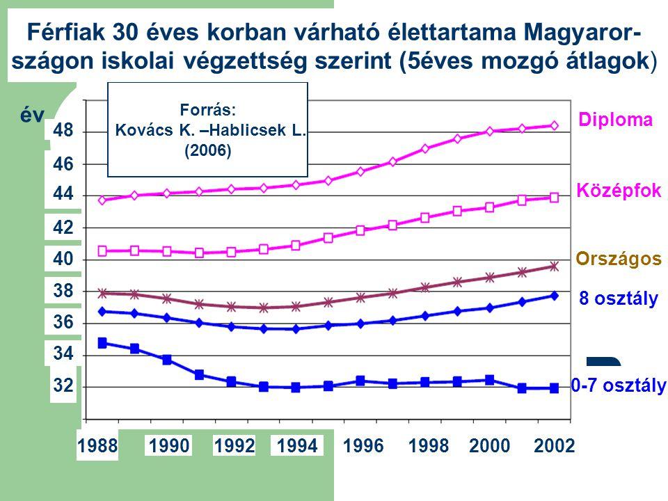 Diploma Középfok 8 osztály 0-7 osztály 48 46 44 42 1988 19901992199419961998 2000 2002 40 38 36 34 32 Országos Forrás: Kovács K. –Hablicsek L. (2006)