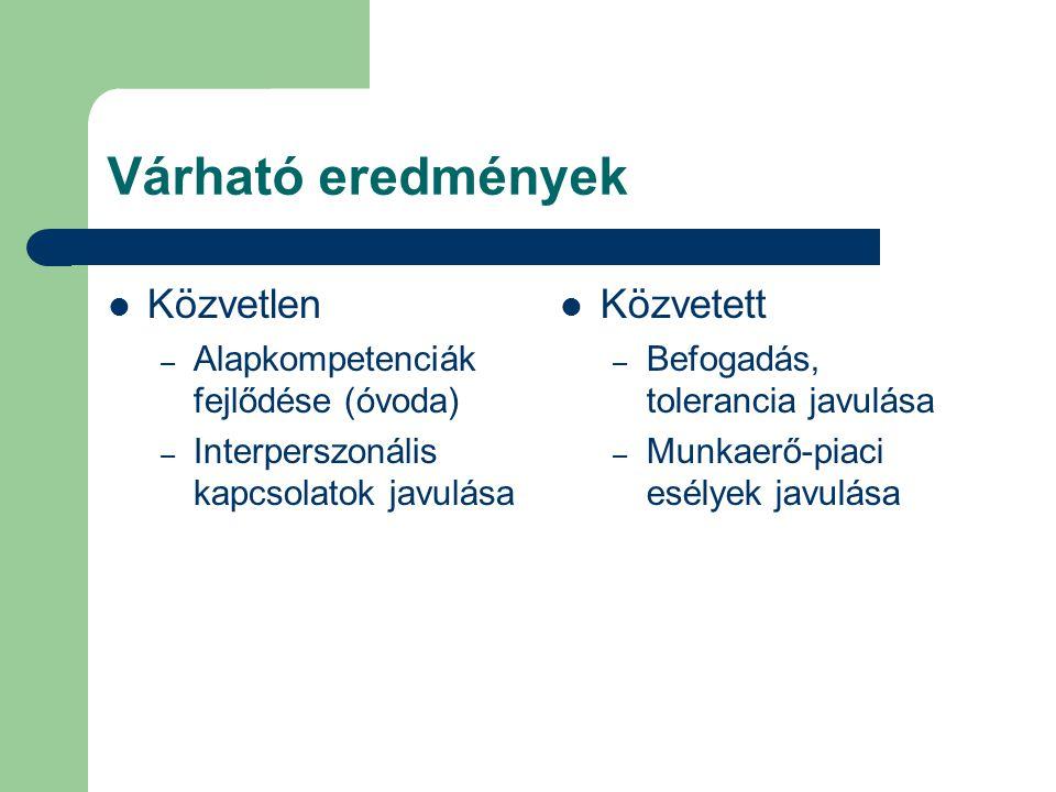 Várható eredmények Közvetlen – Alapkompetenciák fejlődése (óvoda) – Interperszonális kapcsolatok javulása Közvetett – Befogadás, tolerancia javulása –