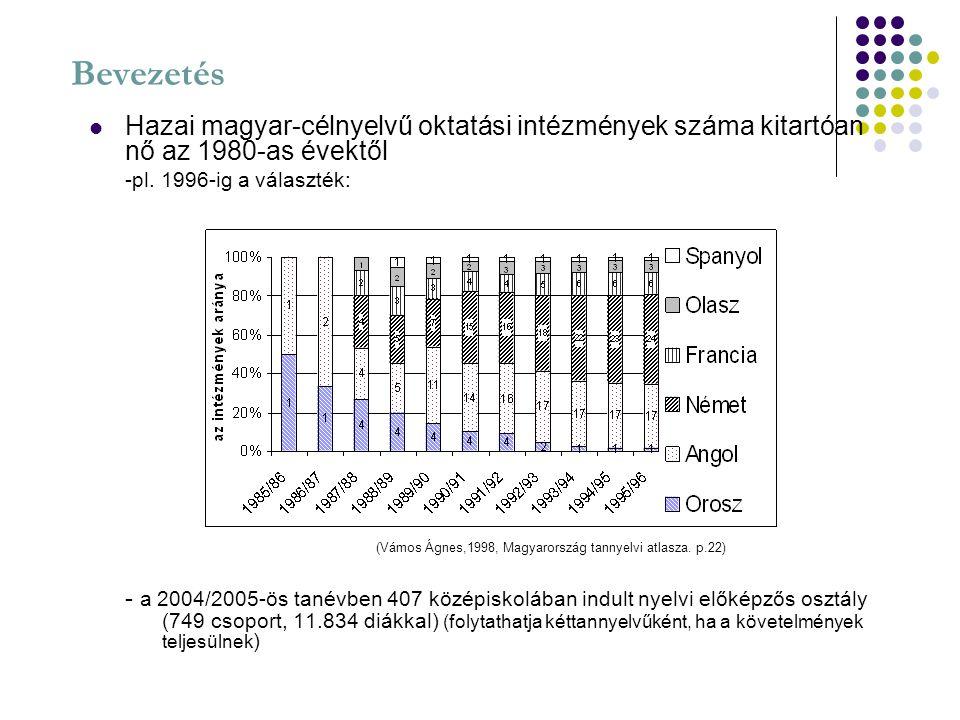 Bevezetés Hazai magyar-célnyelvű oktatási intézmények száma kitartóan nő az 1980-as évektől -pl. 1996-ig a választék: - a 2004/2005-ös tanévben 407 kö
