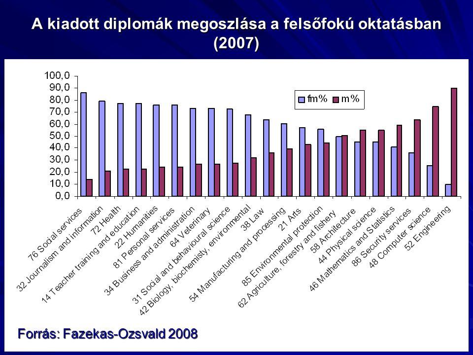 A kiadott diplomák megoszlása a felsőfokú oktatásban (2007) Forrás: Fazekas-Ozsvald 2008