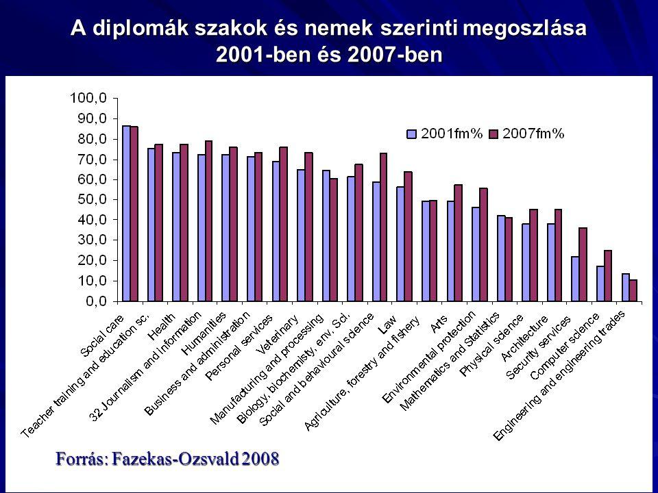 A diplomák szakok és nemek szerinti megoszlása 2001-ben és 2007-ben Forrás: Fazekas-Ozsvald 2008