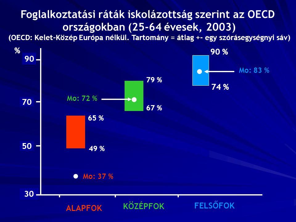 30 90 50 70 65 % 49 % % Mo: 37 % ALAPFOK 79 % 67 % Mo: 72 % KÖZÉPFOK 90 % 74 % Mo: 83 % FELSŐFOK Foglalkoztatási ráták iskolázottság szerint az OECD o