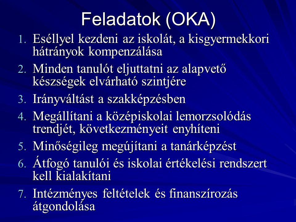 Feladatok (OKA) 1. Eséllyel kezdeni az iskolát, a kisgyermekkori hátrányok kompenzálása 2. Minden tanulót eljuttatni az alapvető készségek elvárható s