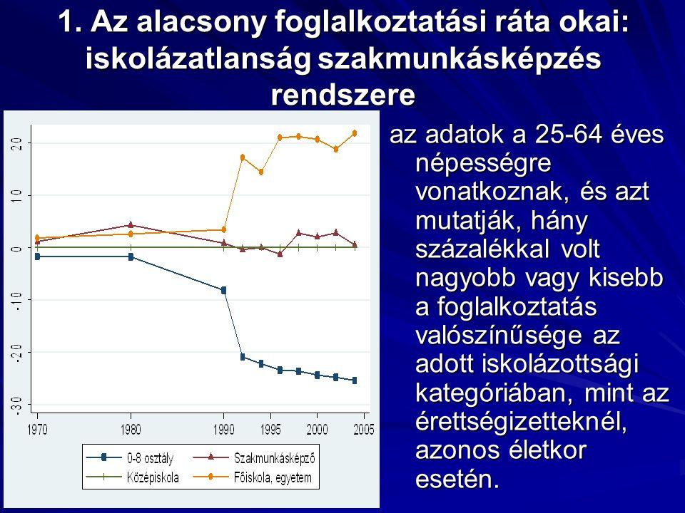 1. Az alacsony foglalkoztatási ráta okai: iskolázatlanság szakmunkásképzés rendszere az adatok a 25-64 éves népességre vonatkoznak, és azt mutatják, h