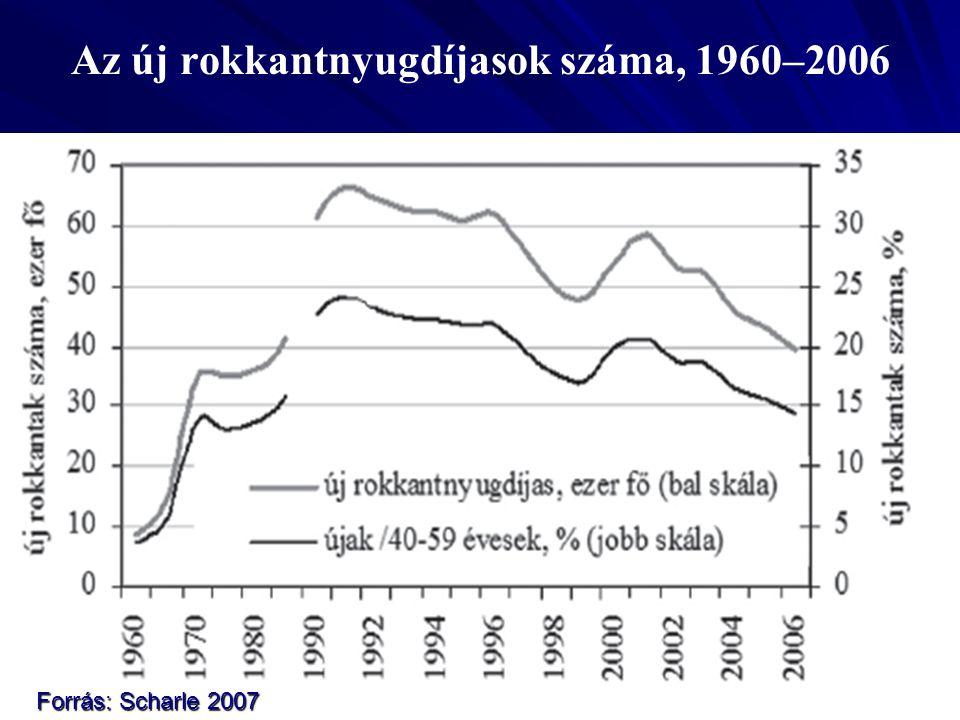 Az új rokkantnyugdíjasok száma, 1960–2006 Forrás: Scharle 2007