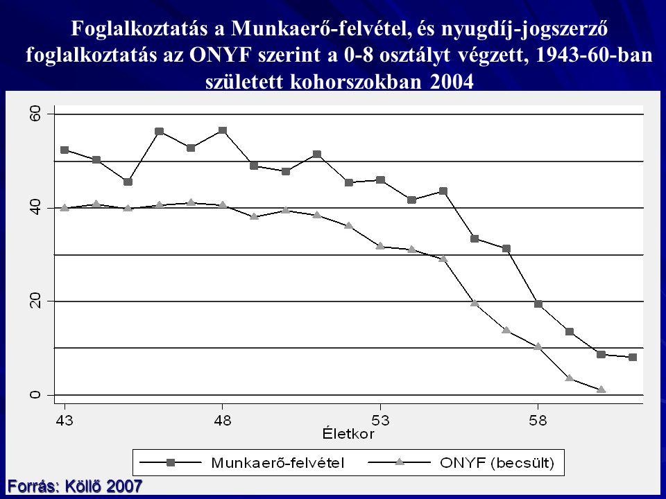 Foglalkoztatás a Munkaerő-felvétel, és nyugdíj-jogszerző foglalkoztatás az ONYF szerint a 0-8 osztályt végzett, 1943-60-ban született kohorszokban 200