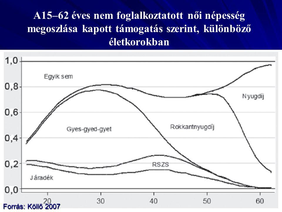 A15–62 éves nem foglalkoztatott női népesség megoszlása kapott támogatás szerint, különböző életkorokban Forrás: Köllő 2007