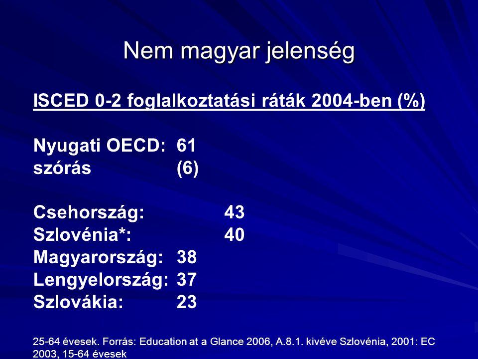 Nem magyar jelenség ISCED 0-2 foglalkoztatási ráták 2004-ben (%) Nyugati OECD: 61 szórás (6) Csehország:43 Szlovénia*:40 Magyarország:38 Lengyelország