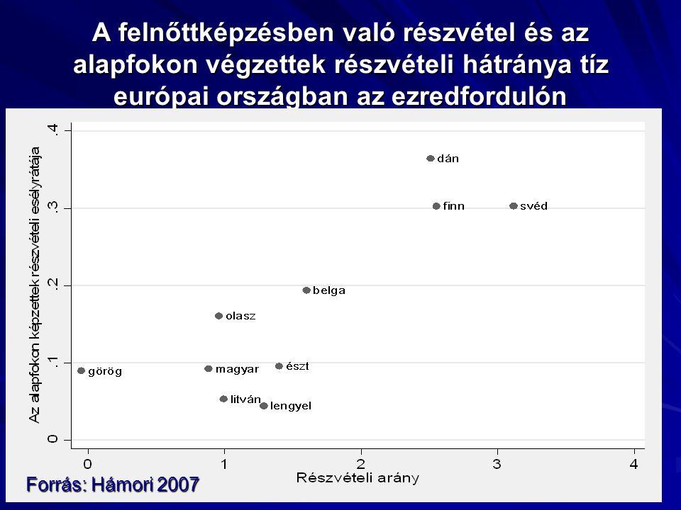A felnőttképzésben való részvétel és az alapfokon végzettek részvételi hátránya tíz európai országban az ezredfordulón Forrás: Hámori 2007