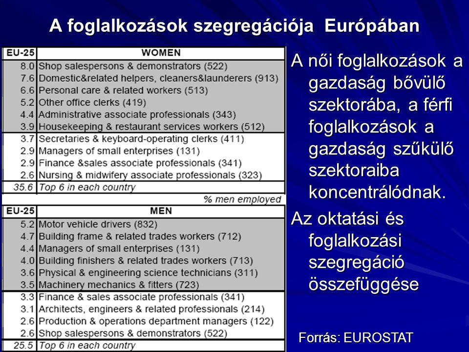 A foglalkozások szegregációja Európában A női foglalkozások a gazdaság bővülő szektorába, a férfi foglalkozások a gazdaság szűkülő szektoraiba koncent
