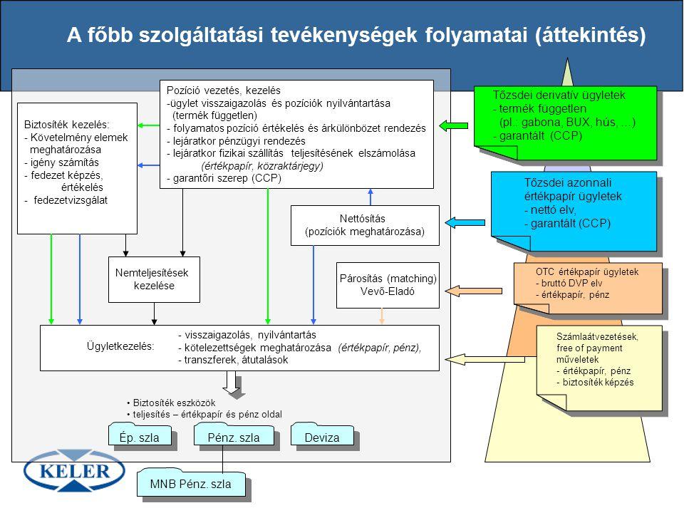 A főbb szolgáltatási tevékenységek folyamatai (áttekintés) Számlaátvezetések, free of payment műveletek - értékpapír, pénz - biztosíték képzés Számlaá