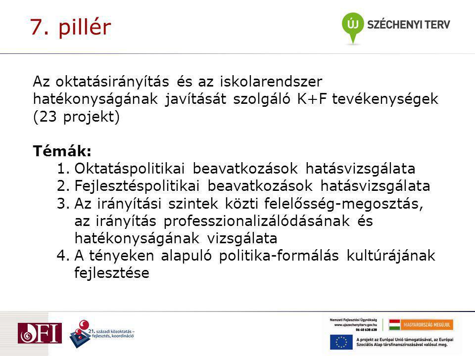 Az oktatásirányítás és az iskolarendszer hatékonyságának javítását szolgáló K+F tevékenységek (23 projekt) Témák: 1.Oktatáspolitikai beavatkozások hat