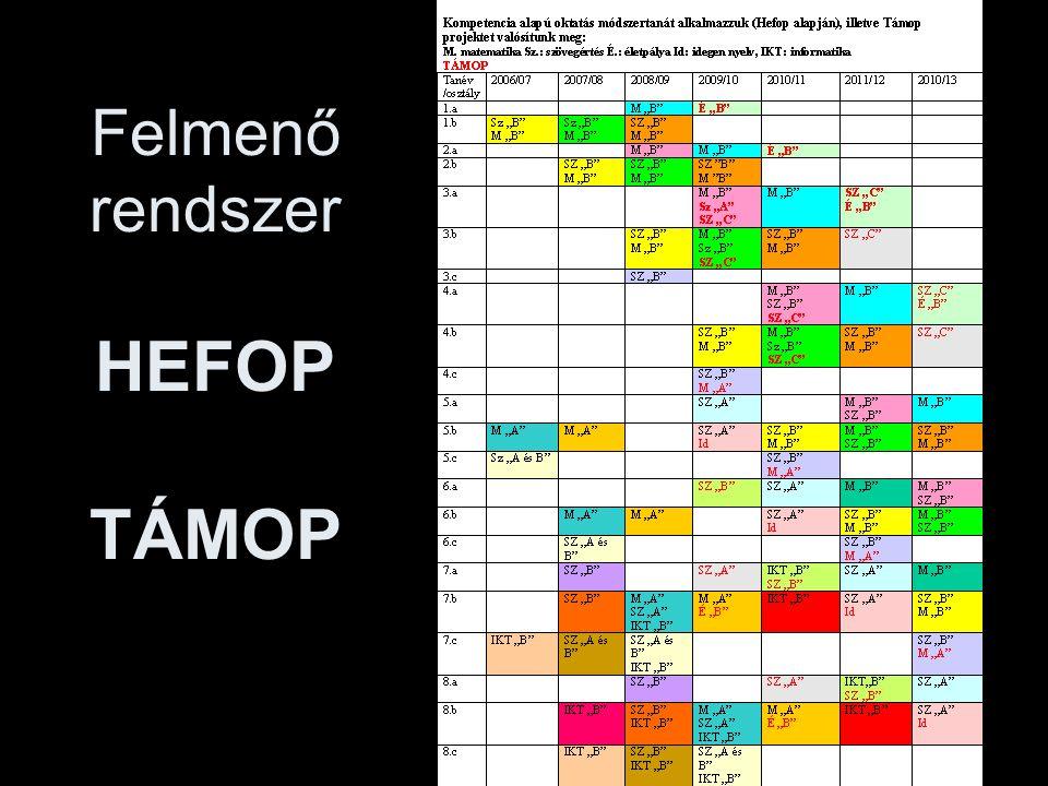 Felmenő rendszer HEFOP TÁMOP