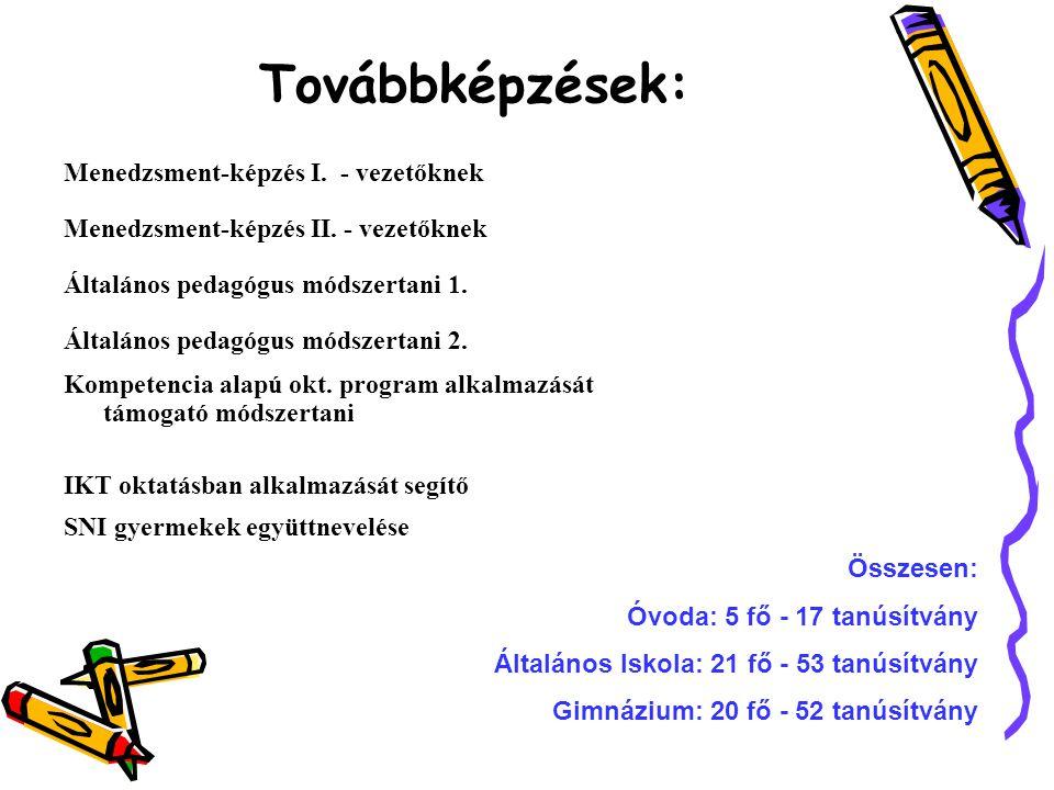 Továbbképzések: Menedzsment-képzés I.- vezetőknek Menedzsment-képzés II.