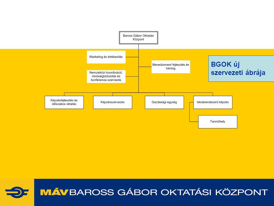 2014. 07. 09.www.vasutaskepzes.hu4 BGOK új szervezeti ábrája